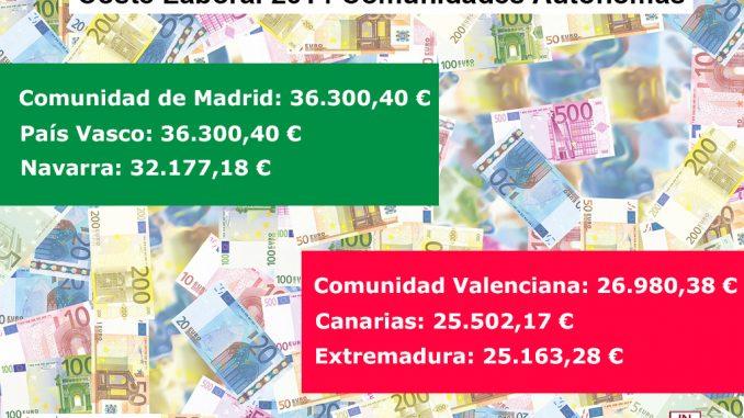 infografia coste laboral