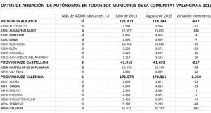 El número de trabajadores autónomos desciende en 677 personas durante el mes de agosto en la provincia de Alicante